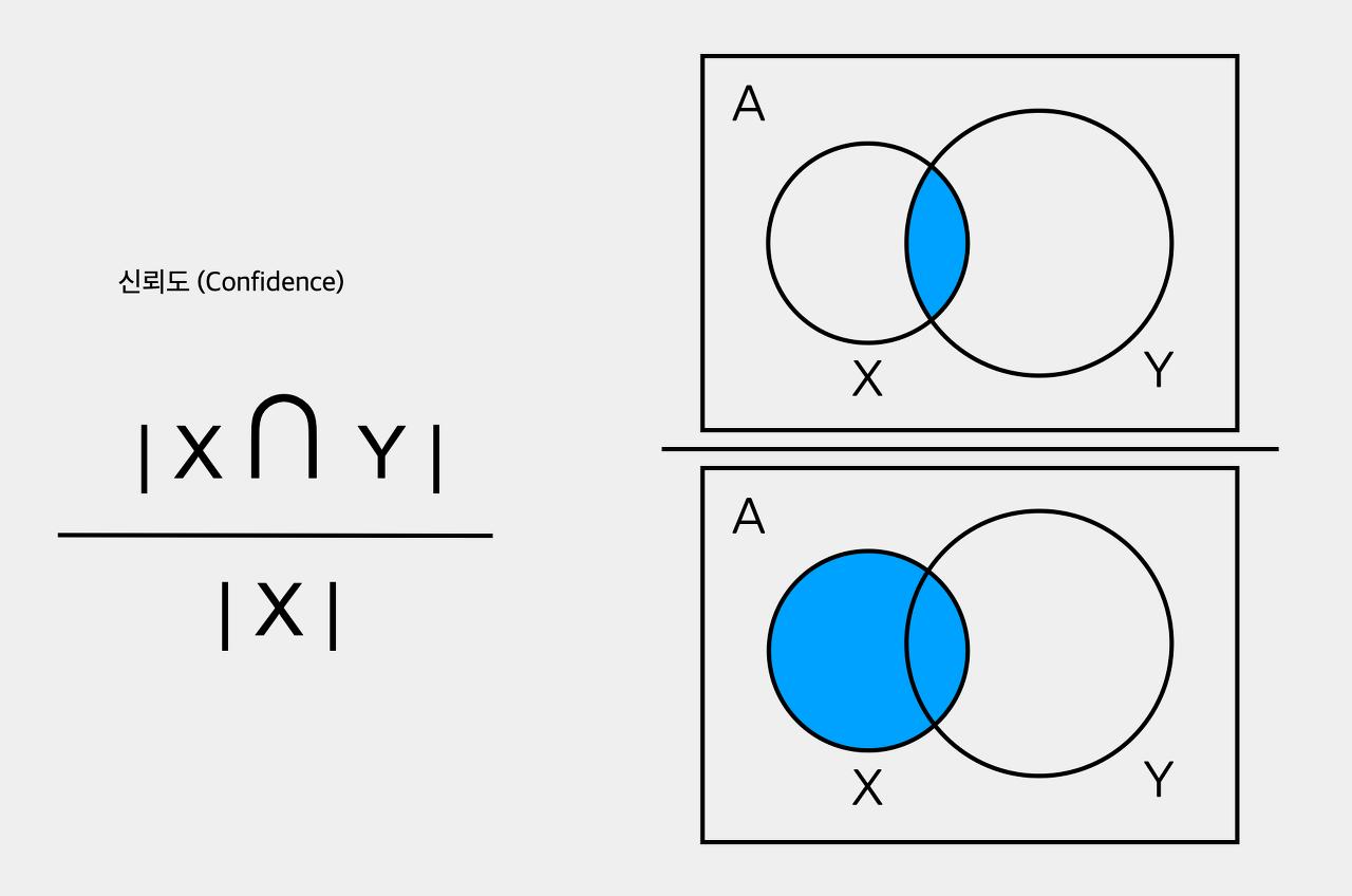 신뢰도는 X를 구매한 사람이 Y도 구매할 확률을 말합니다.