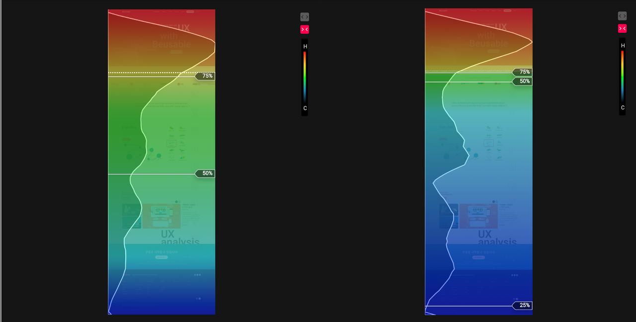 스크롤 히트맵과 어텐션 그래프를 비교하여 고객의 디자인 만족도를 평가할 수 있습니다.