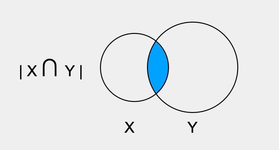 동시발생성을 나타내는 지표, X와 Y를 함께 구매한 사람의 수
