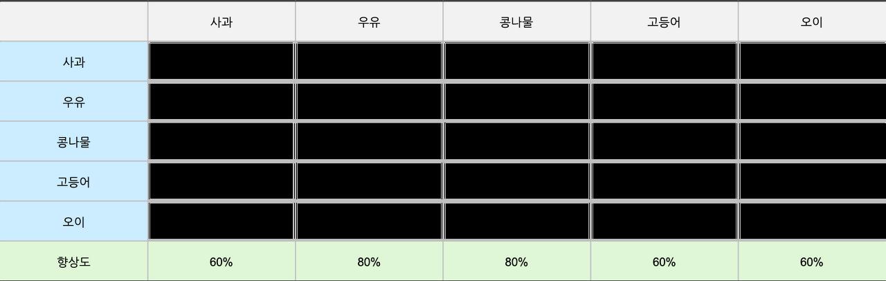 각각 신뢰도와 향상도를 구한 장바구니 데이터 표