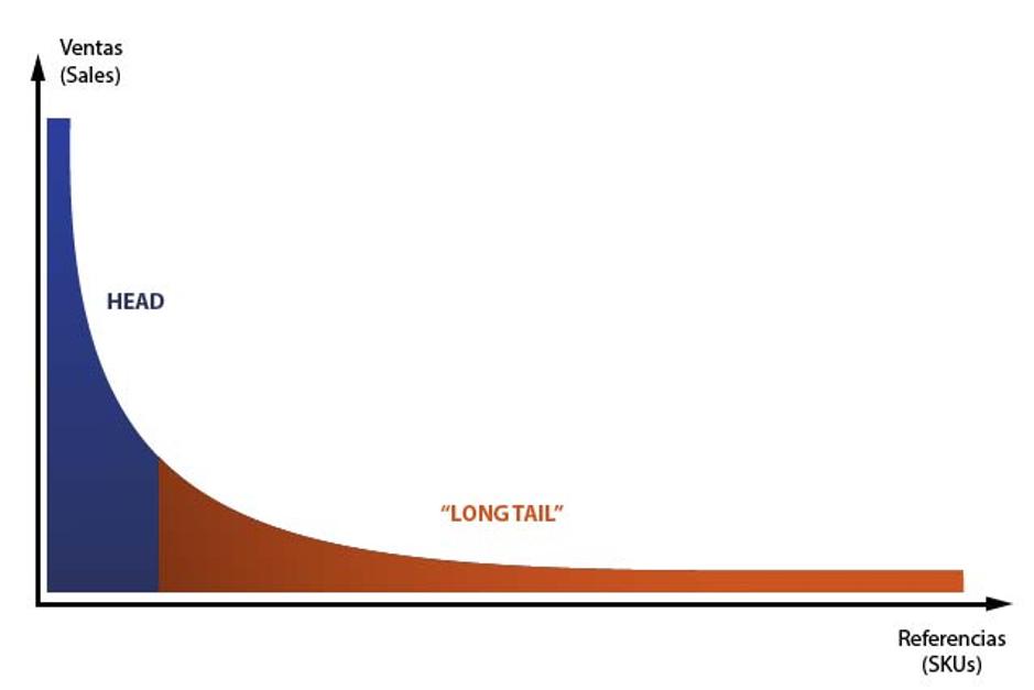 롱테일의 법칙을 설명하는 그래프 이미지. ABC분석으로 친다면 C그룹에 속한 상품들이 G부터 Z까지 쭉 긴 꼬리처럼 늘어난 형태 입니다.