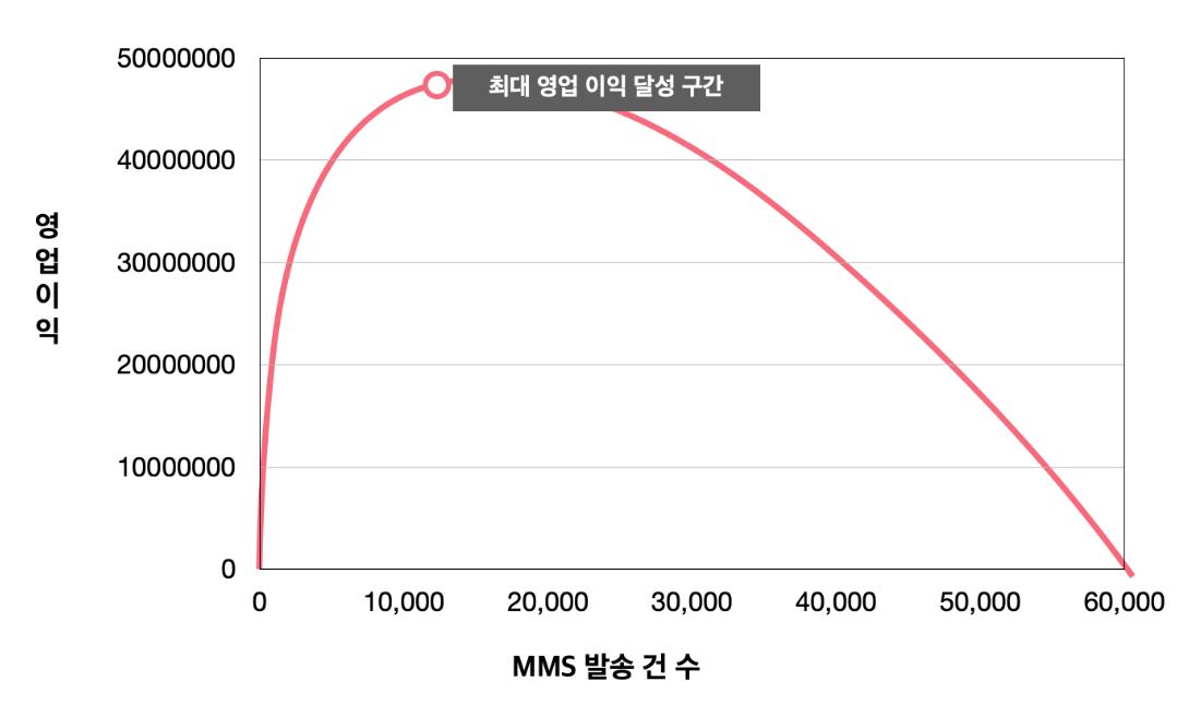 영업이익과 MMS 발송 건 수를 이용해 마케팅 집행 비용의 ROI를 구한 지표입니다. 12,500명에게 MMS를 보낼 때 최대 영업 이익 달성 구간이 생기고, 발송 건 수가 많아질수록 구매확률은 낮아집니다.
