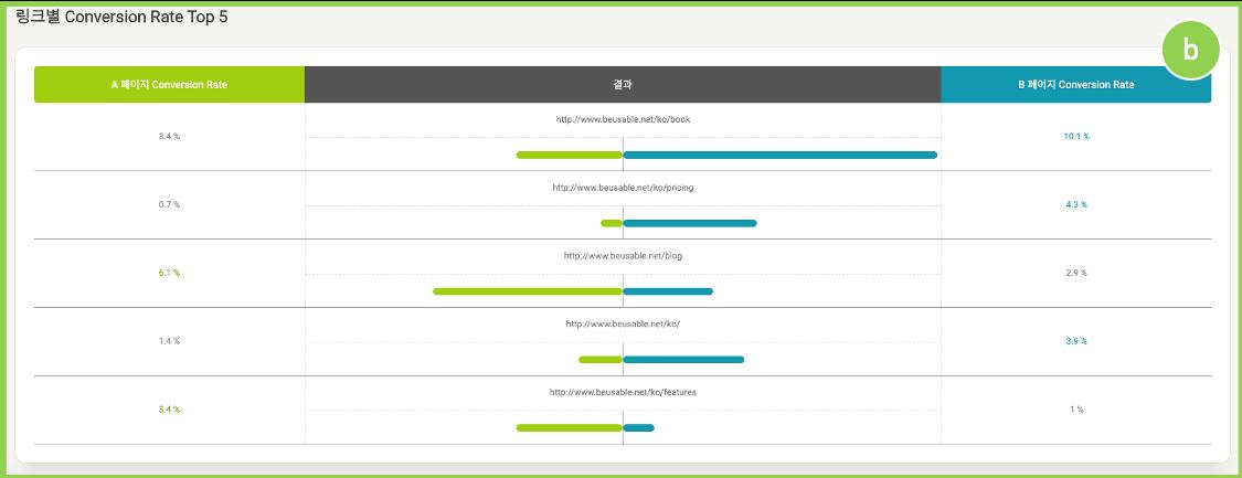 A/B Testing의 링크별 Conversion Rate Top 5를 보여주는 기능입니다.