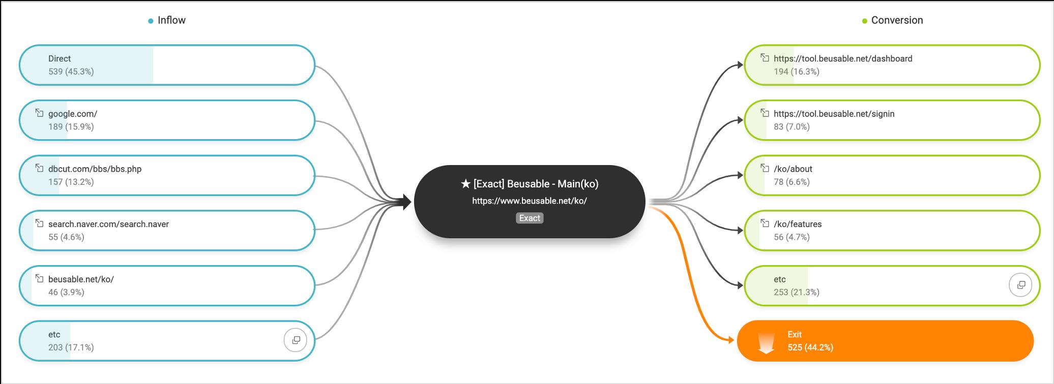 뷰저블의 Analytics 메뉴에서는 유입경로(Inflow)와 이동경로(Conversion)을 확인할 수 있습니다.