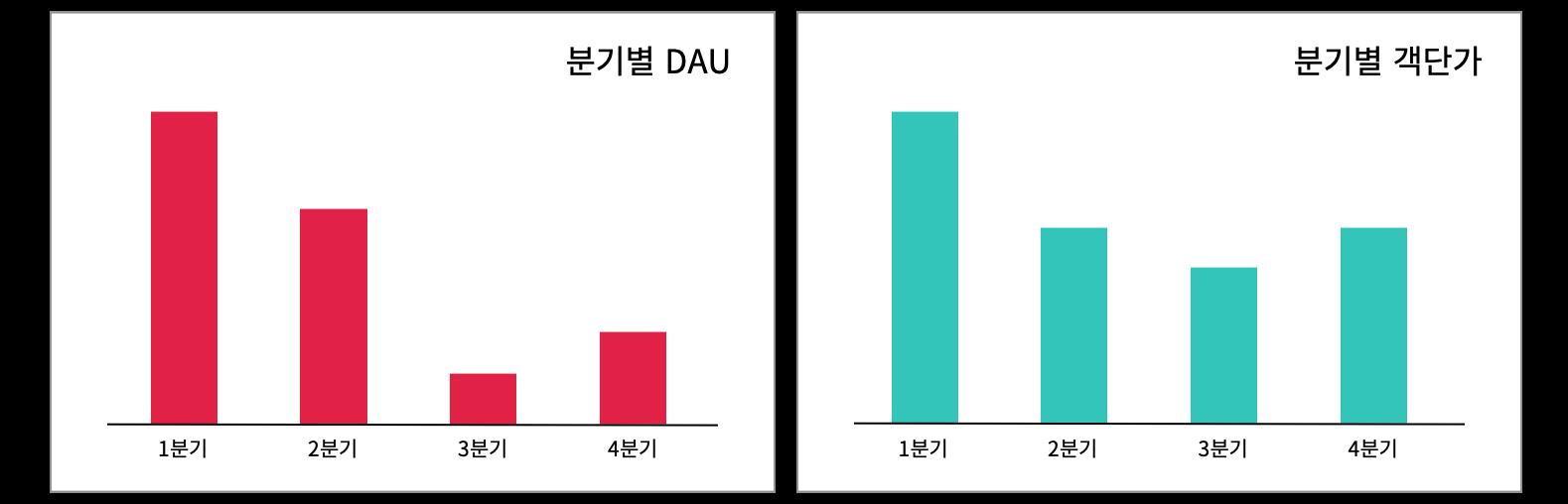 분기별 dau와 분기별 객단가 지표입니다.