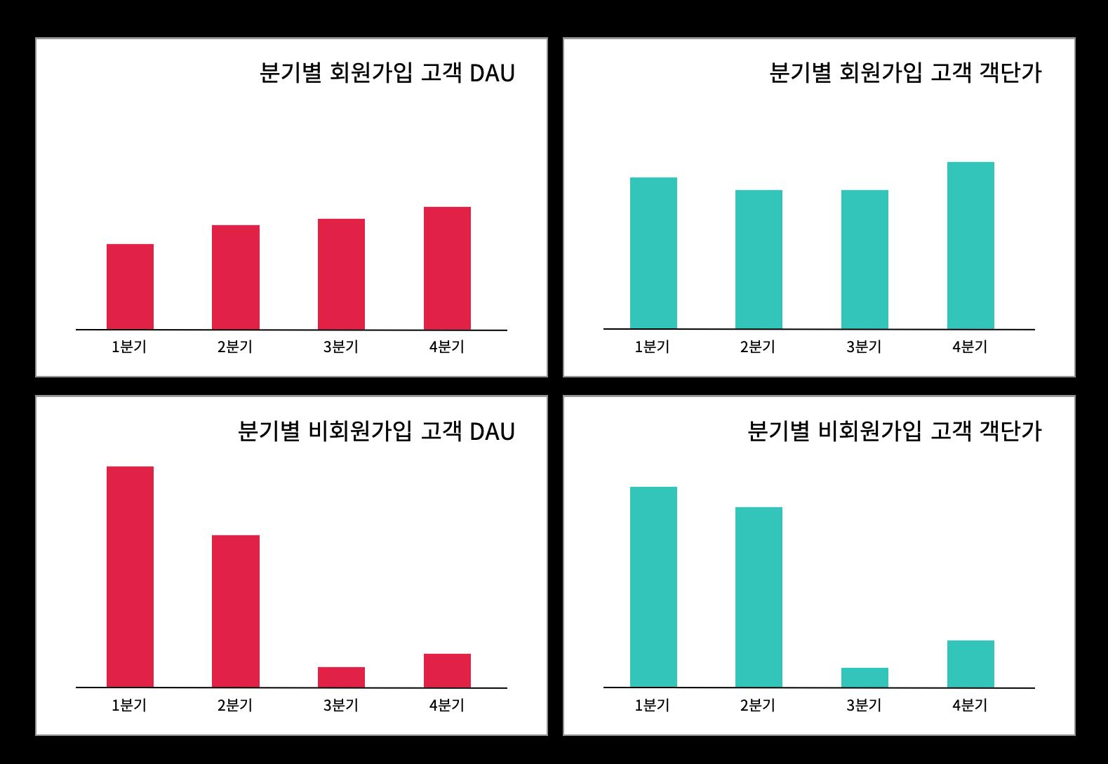 분기별 고객 dau와 분기별 고객 객단가를 회원가입, 비회원가입으로 나눈 지표입니다.
